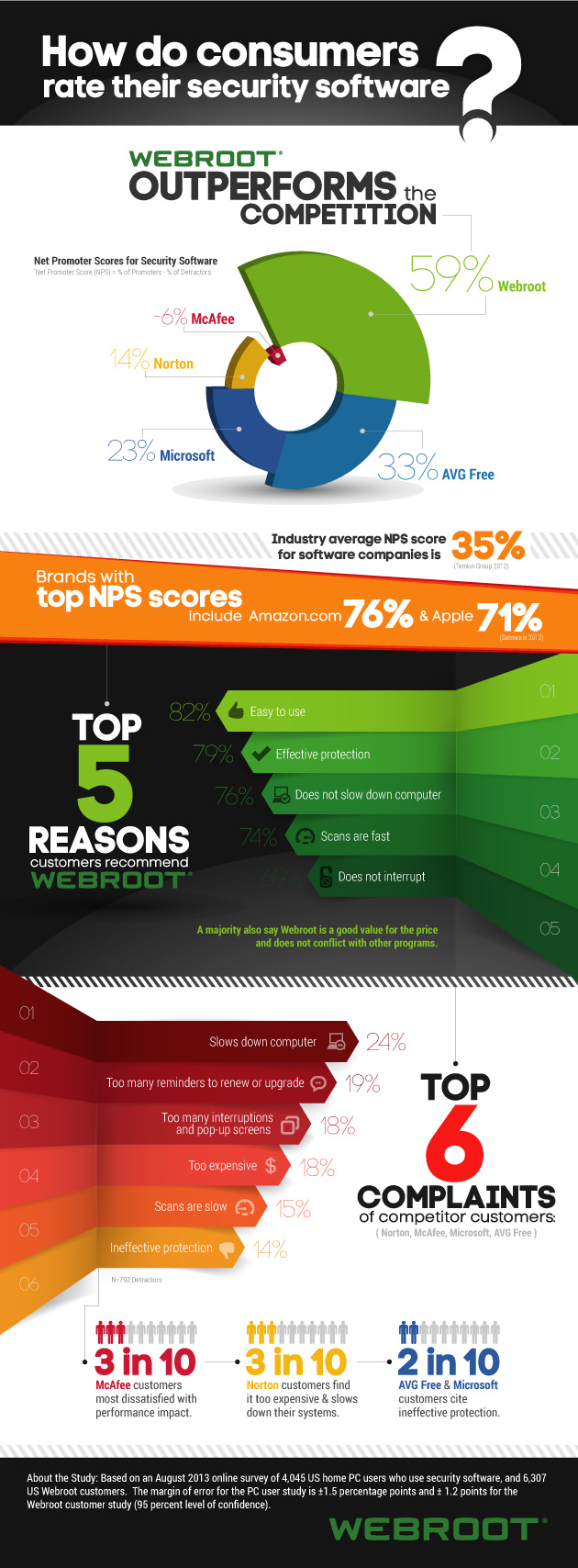 NPS-Study-infographic-How-Consumers-Rate-Security-Software