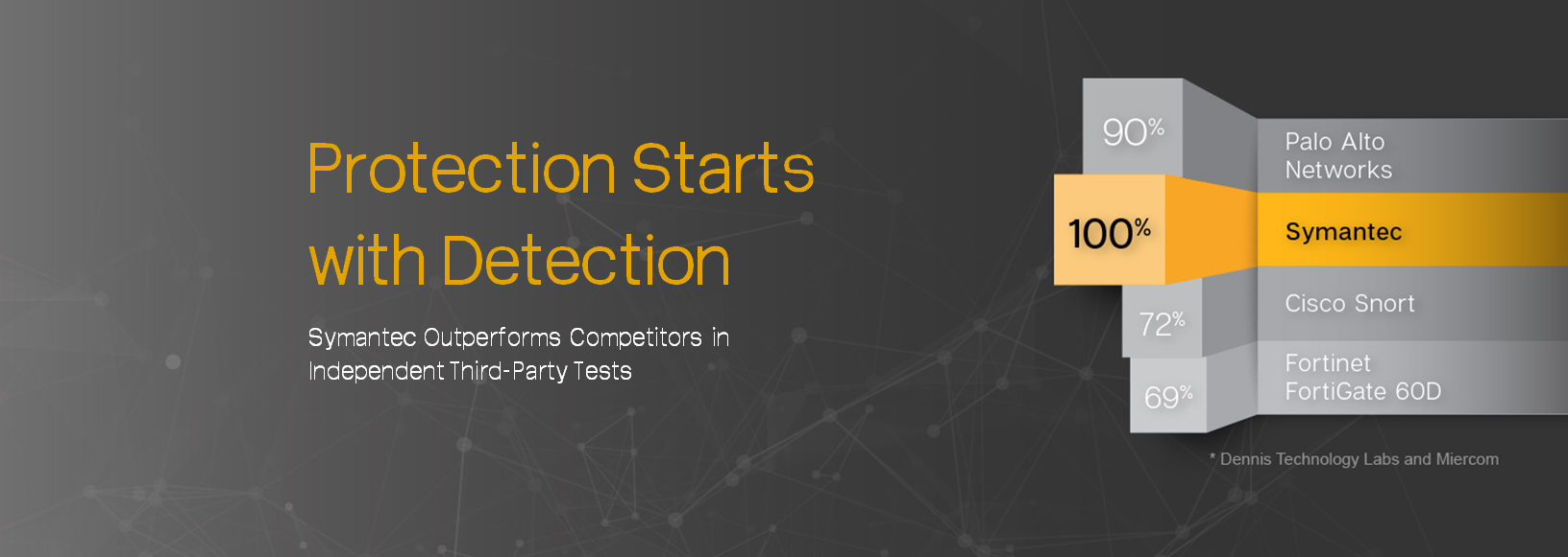Protection Starts with Detection
